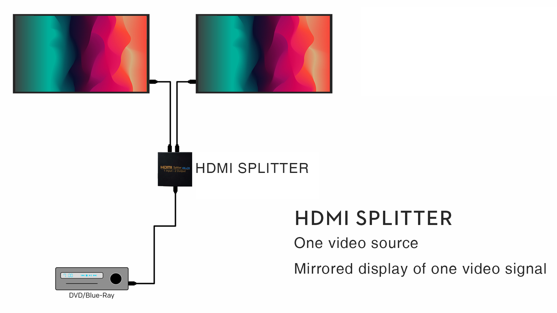 how to distinguish HDMI Switch and HDMI Splitter